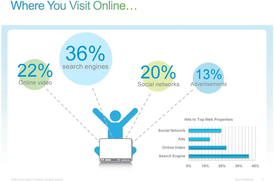 Online Video Search Engine 0% 10% 20% 30% 40% 2013 Cisco