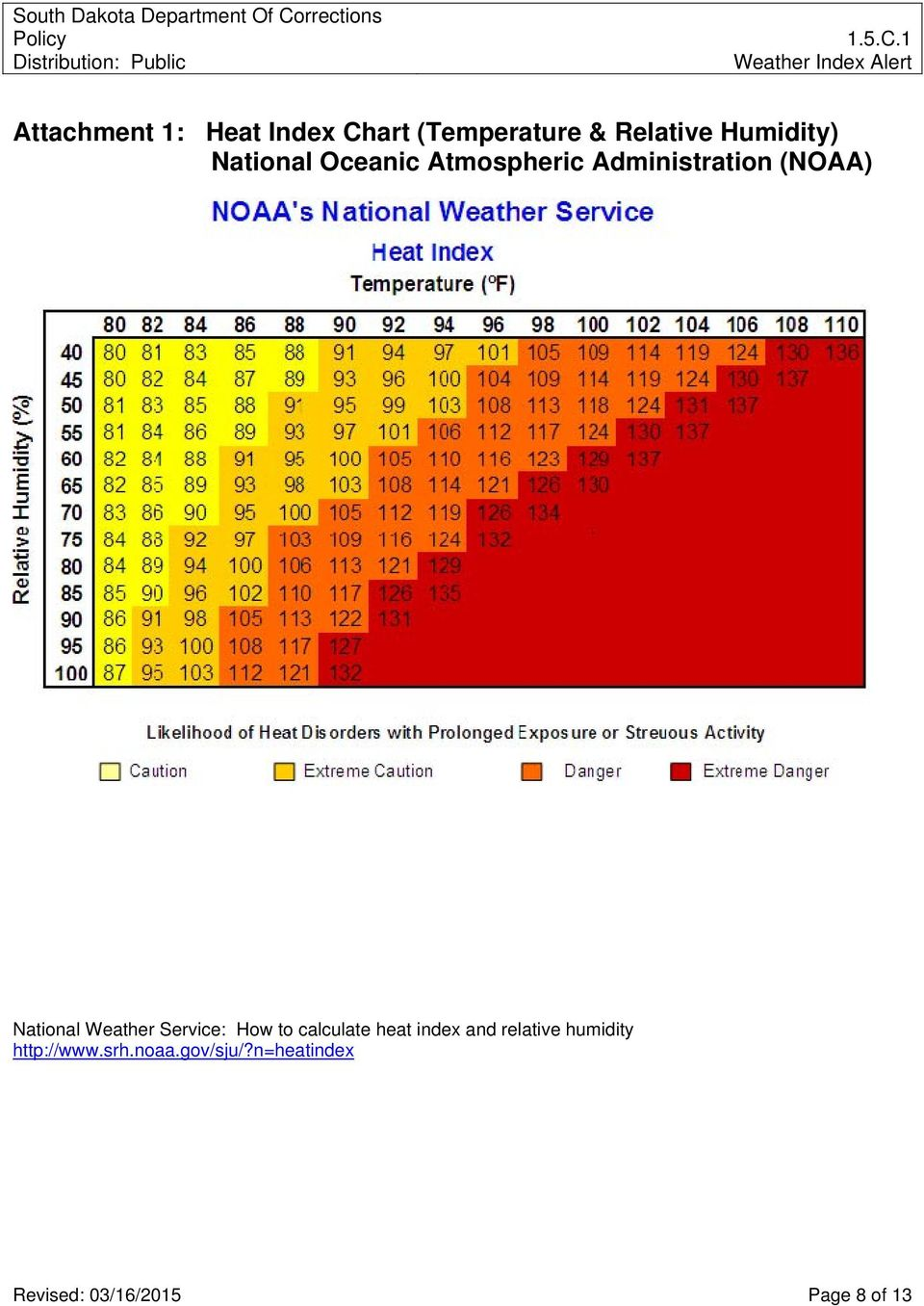 Weather Service: How to calculate heat index and relative humidity