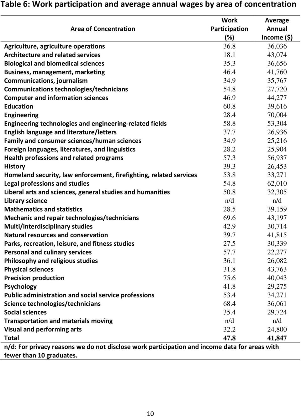9 35,767 Communications technologies/technicians 54.8 27,720 Computer and information sciences 46.9 44,277 Education 60.8 39,616 Engineering 28.