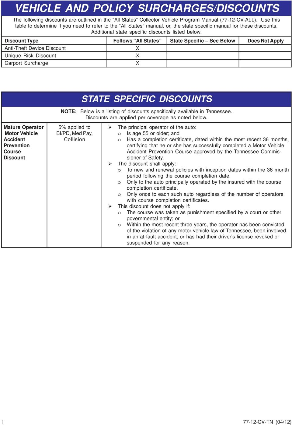 Discount Type Follows All States State Specific See Below Does Not Apply Anti-Theft Device Discount Unique Risk Discount Carport Surcharge STATE SPECIFIC DISCOUNTS NOTE: Below is a listing of