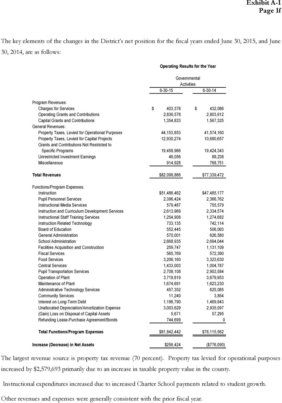 1,567,325 General Revenues: Property Taxes, Levied for Operational Purposes 44,153,853 41,574,160 Property Taxes, Levied for Capital Projects 12,930,274 10,680,657 Grants and Contributions Not