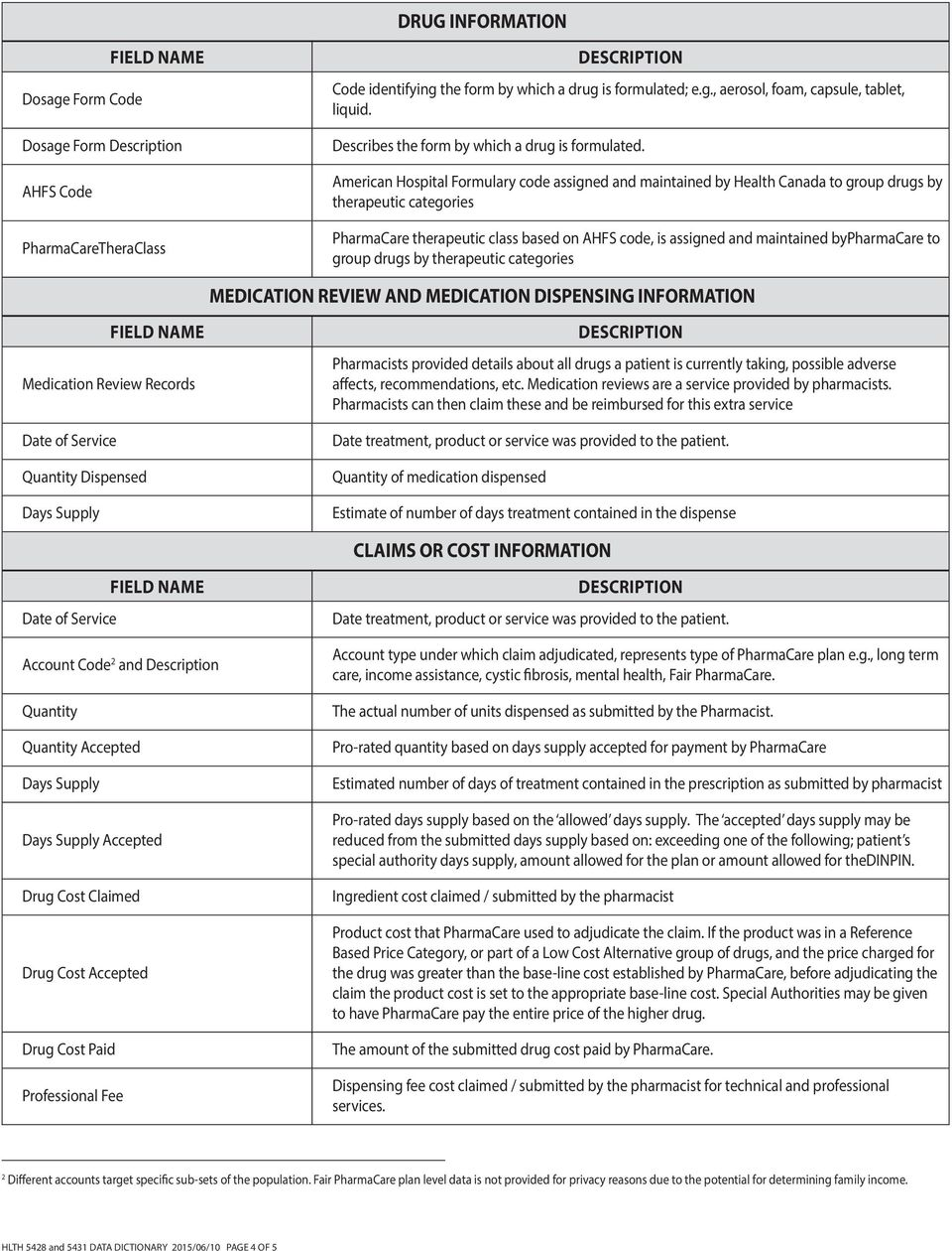 American Hospital Formulary code assigned and maintained by Health Canada to group drugs by therapeutic categories PharmaCare therapeutic class based on AHFS code, is assigned and maintained