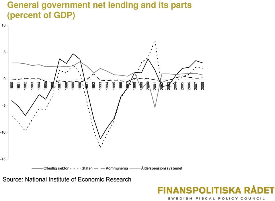 government net lending and its parts (percent of GDP) -5-10 -15 Offentlig sektor