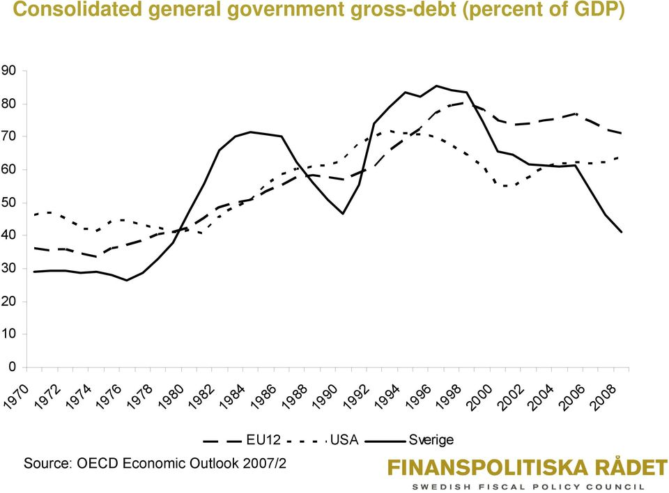 20 10 0 Consolidated general government gross-debt (percent