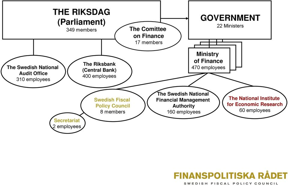 Finance 470 employees Secretariat 2 employees Swedish Fiscal Policy Council 8 members The Swedish