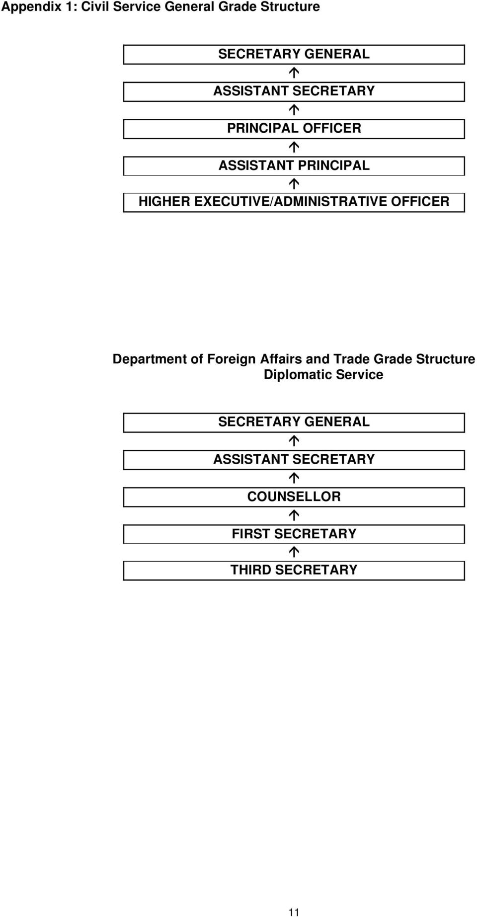 OFFICER Department of Foreign Affairs and Trade Grade Structure Diplomatic