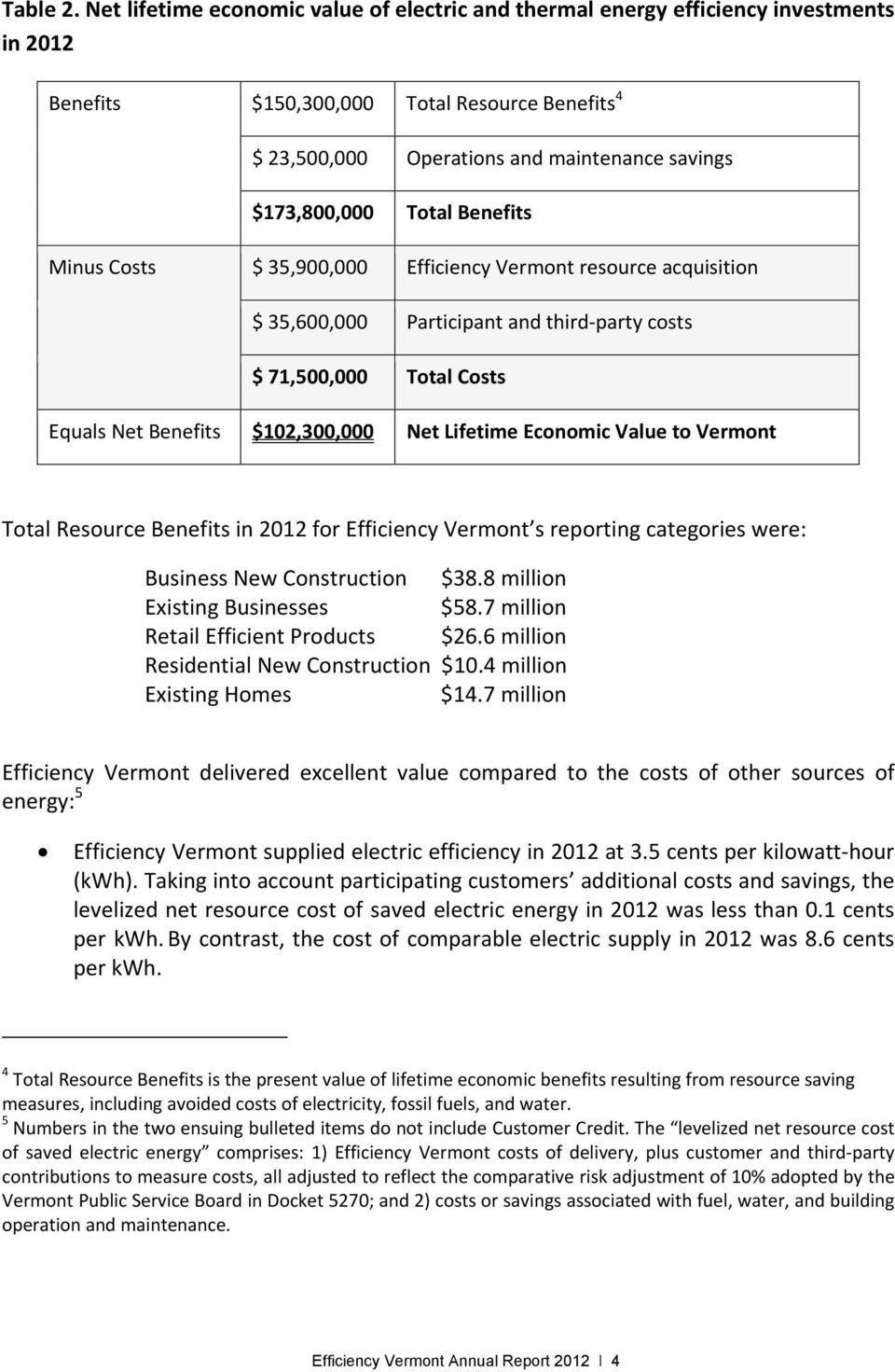 Total Benefits Minus Costs $ 35,900,000 Efficiency Vermont resource acquisition $ 35,600,000 Participant and third party costs $ 71,500,000 Total Costs Equals Net Benefits $102,300,000 Net Lifetime