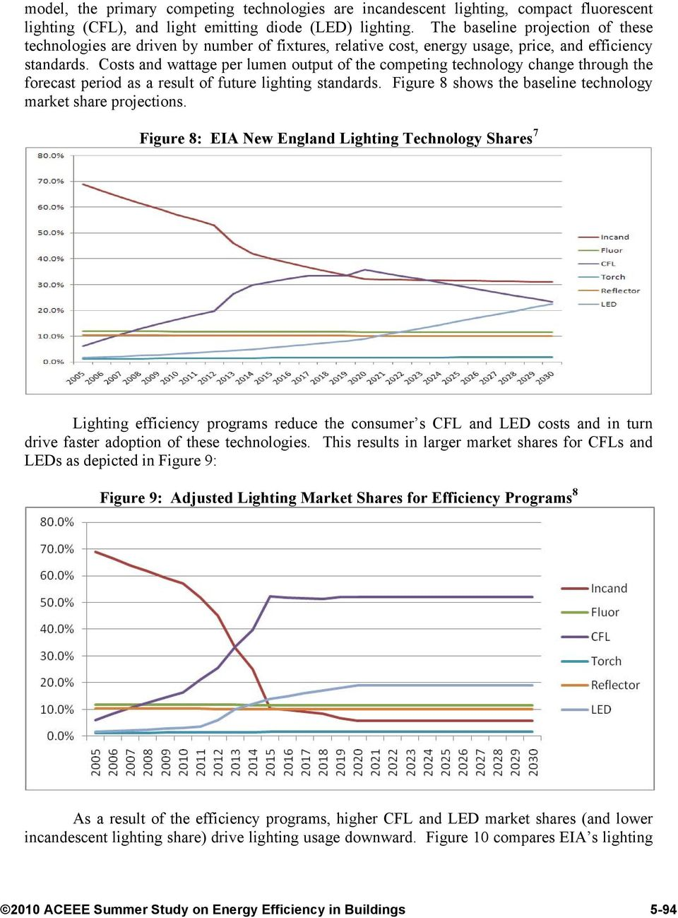 Costs and wattage per lumen output of the competing technology change through the forecast period as a result of future lighting standards.