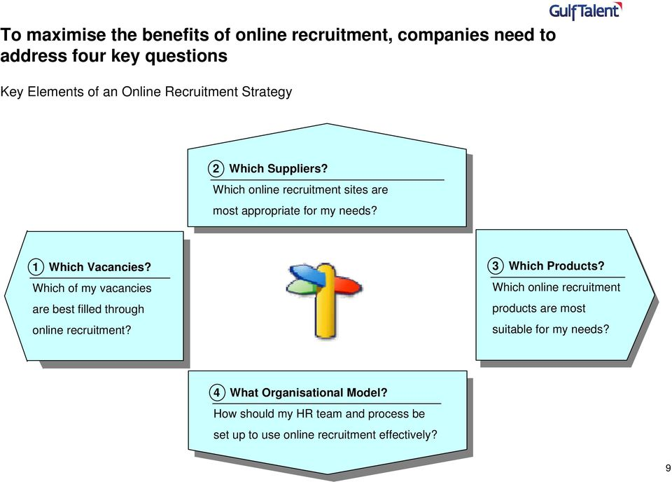 Which of my vacancies are best filled through online recruitment? 3 Which Products?