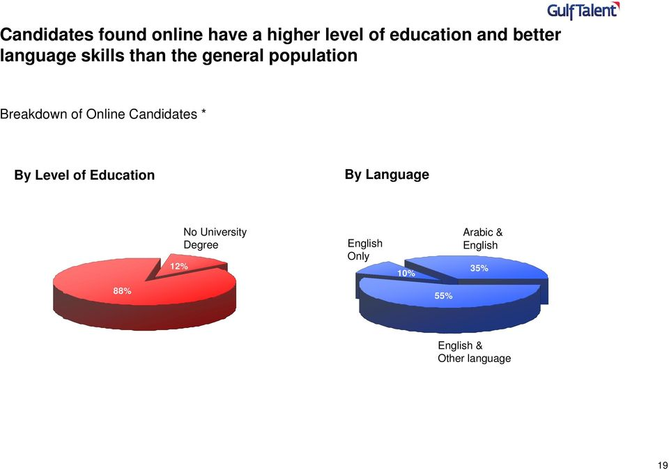 Candidates * By Level of Education By Language 12% No University