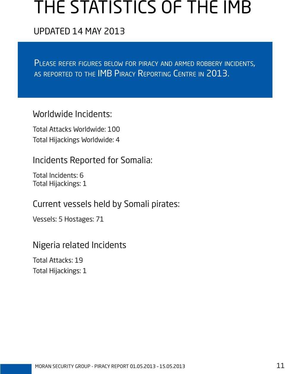 Worldwide Incidents: Total Attacks Worldwide: 100 Total Hijackings Worldwide: 4 Incidents Reported for Somalia: