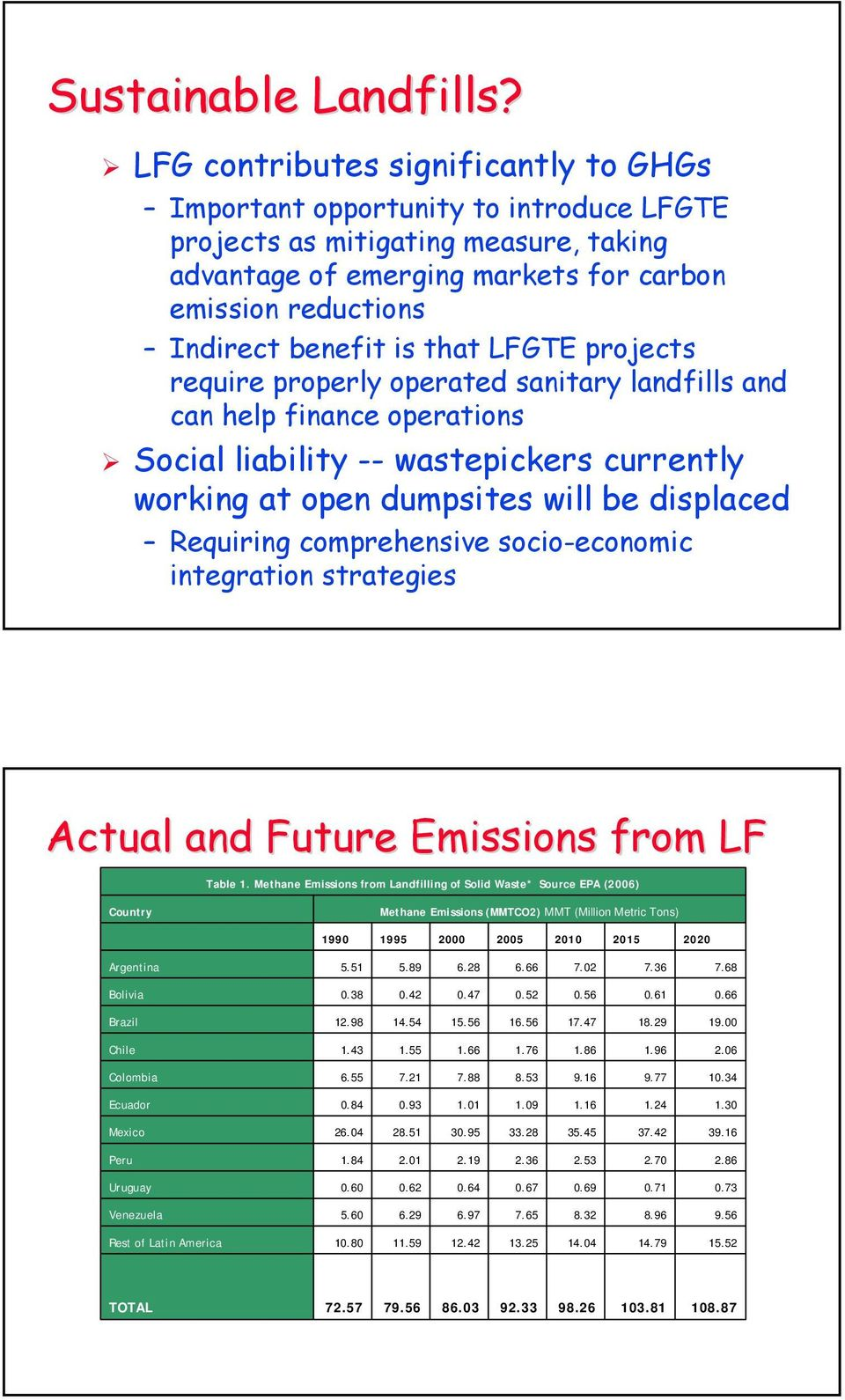 that LFGTE projects require properly operated sanitary landfills and can help finance operations Social liability -- wastepickers currently working at open dumpsites will be displaced Requiring