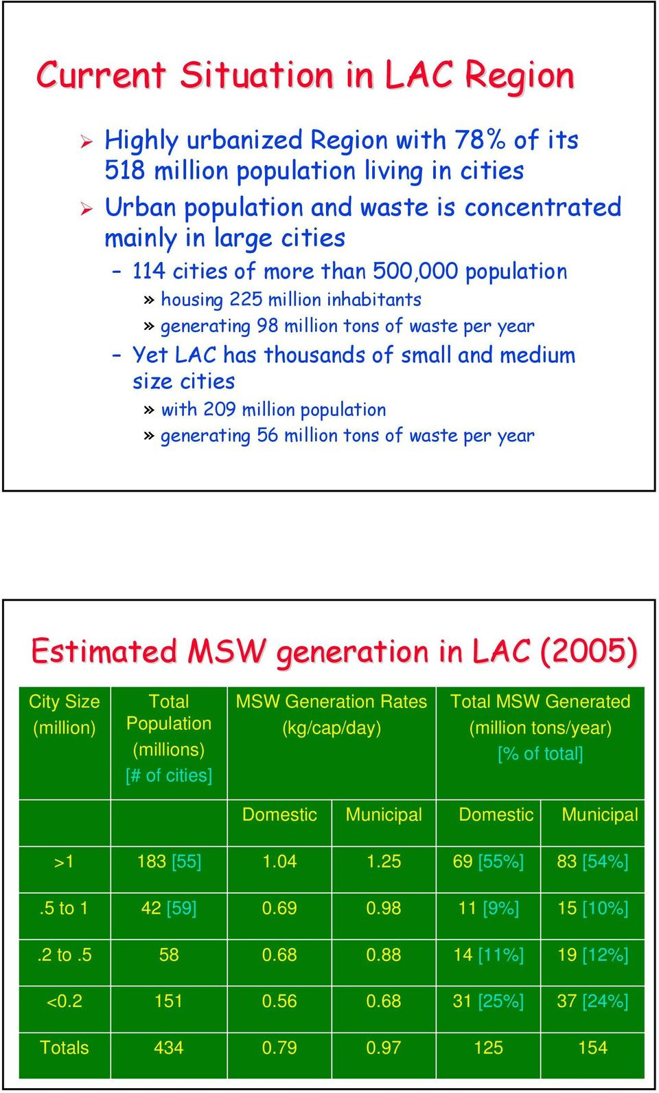 56 million tons of waste per year Estimated MSW generation in LAC (2005) City Size (million) Total Population (millions) [# of cities] MSW Generation Rates (kg/cap/day) Total MSW Generated (million