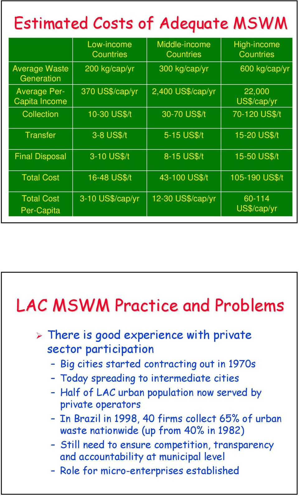 16-48 US$/t 43-100 US$/t 105-190 US$/t Total Cost Per-Capita 3-10 US$/cap/yr 12-30 US$/cap/yr 60-114 US$/cap/yr LAC MSWM Practice and Problems There is good experience with private sector