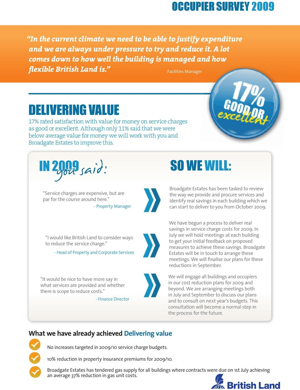 Facilities Manager delivering value 17% rated satisfaction with value for money on service charges as good or excellent.