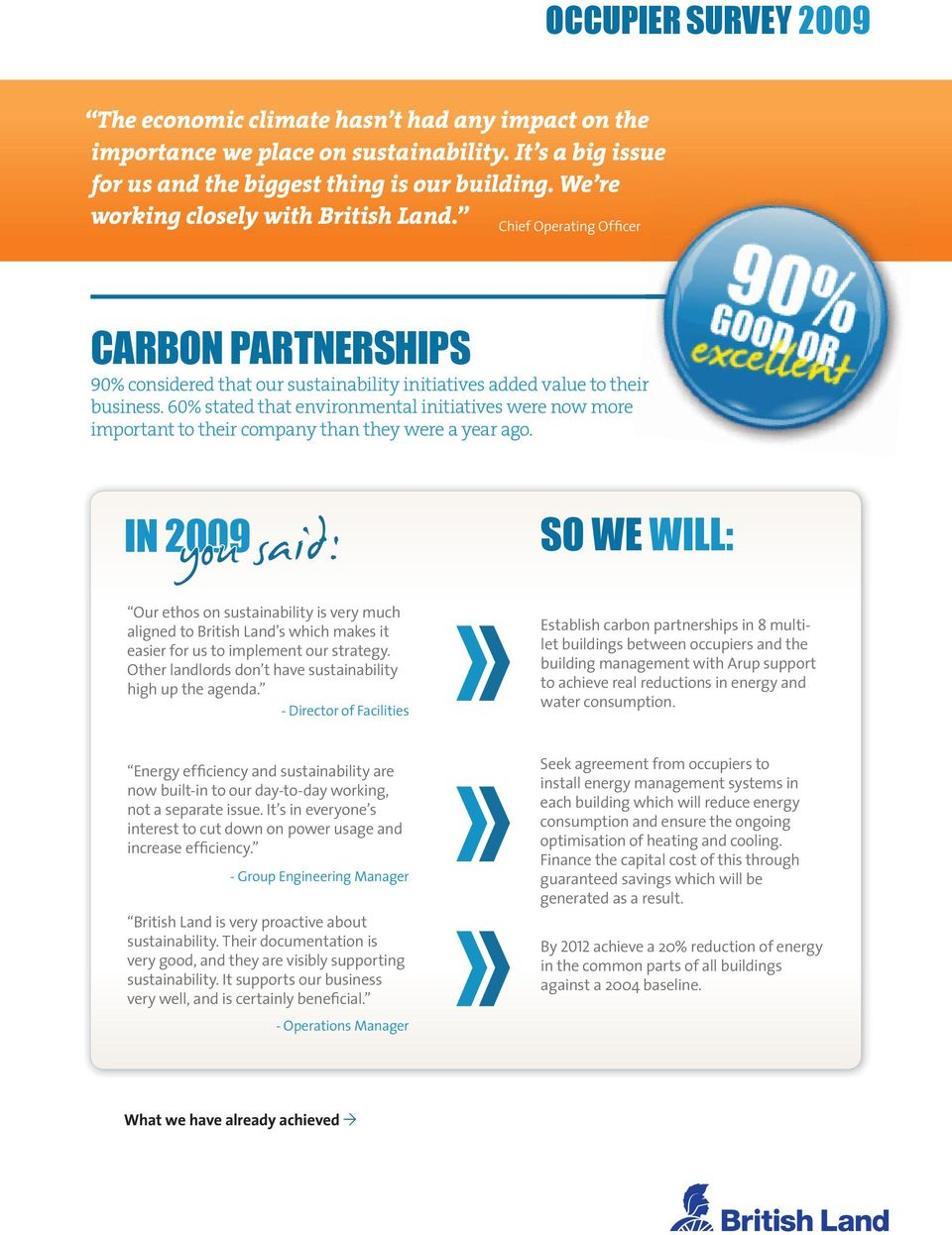 60% stated that environmental initiatives were now more important to their company than they were a year ago.