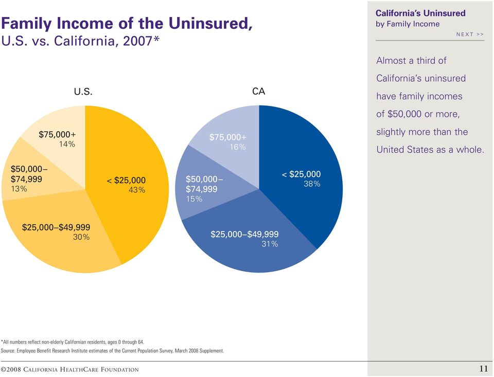 CA California s uninsured have family incomes of $50,000 or more, $75,000+ 14% $75,000+ 16% slightly more than the United States as a whole.