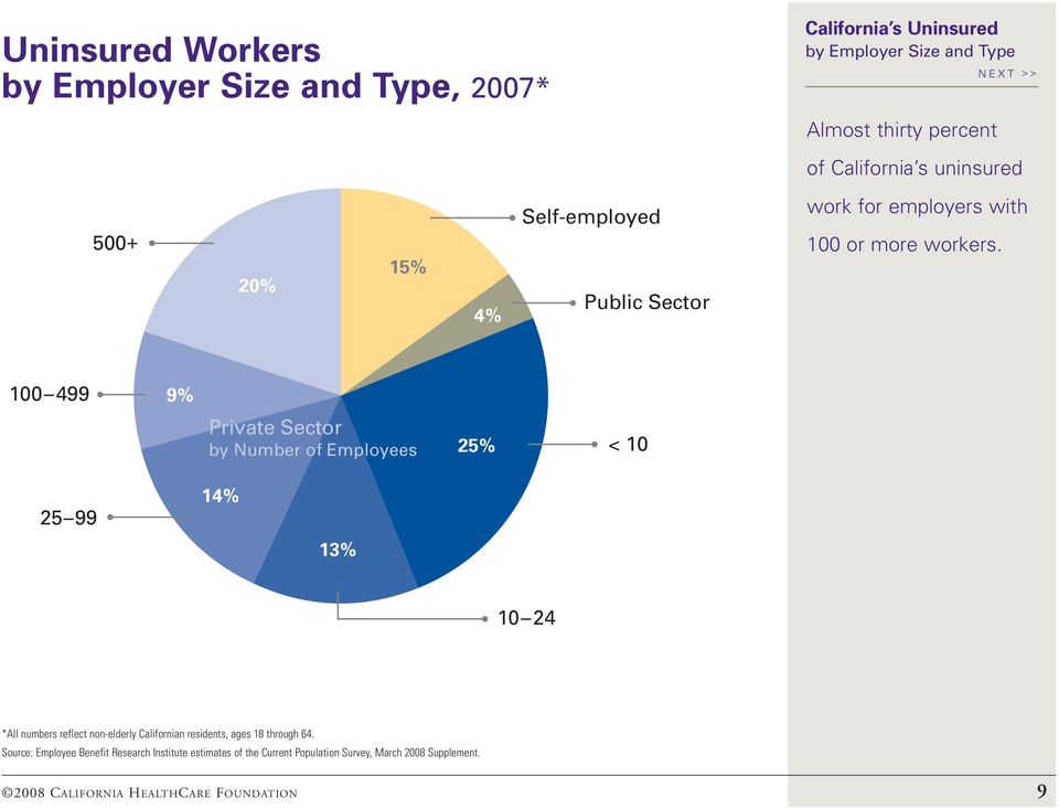 100 499 9% Private Sector by Number of Employees 25% < 10 25 99 14% 13% 10 24 *All numbers reflect non-elderly Californian