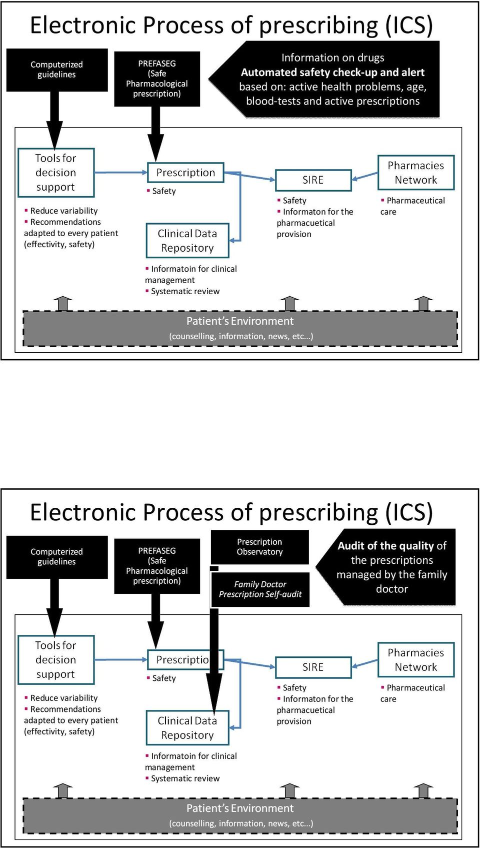 Informatoin for clinical management Systematic review Electronic Process of prescribing (ICS) Audit of the quality of the prescriptions managed by the family doctor