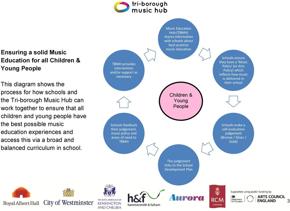 TBMH provides intervention and/or support as necessary Schools feedback their judgement, music policy and areas of need to TBMH Music Education Hub (TBMH) shares information with schools about