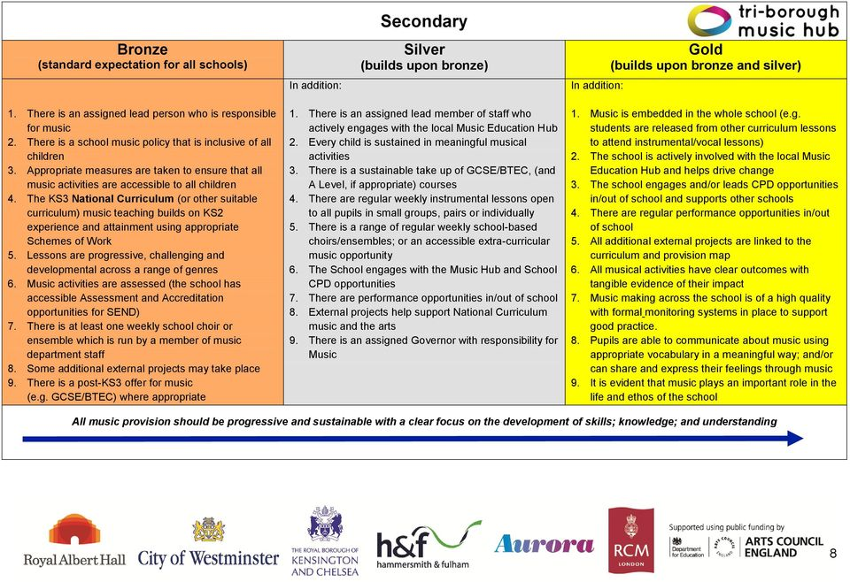 The KS3 National Curriculum (or other suitable curriculum) music teaching builds on KS2 experience and attainment using appropriate Schemes of Work 5.