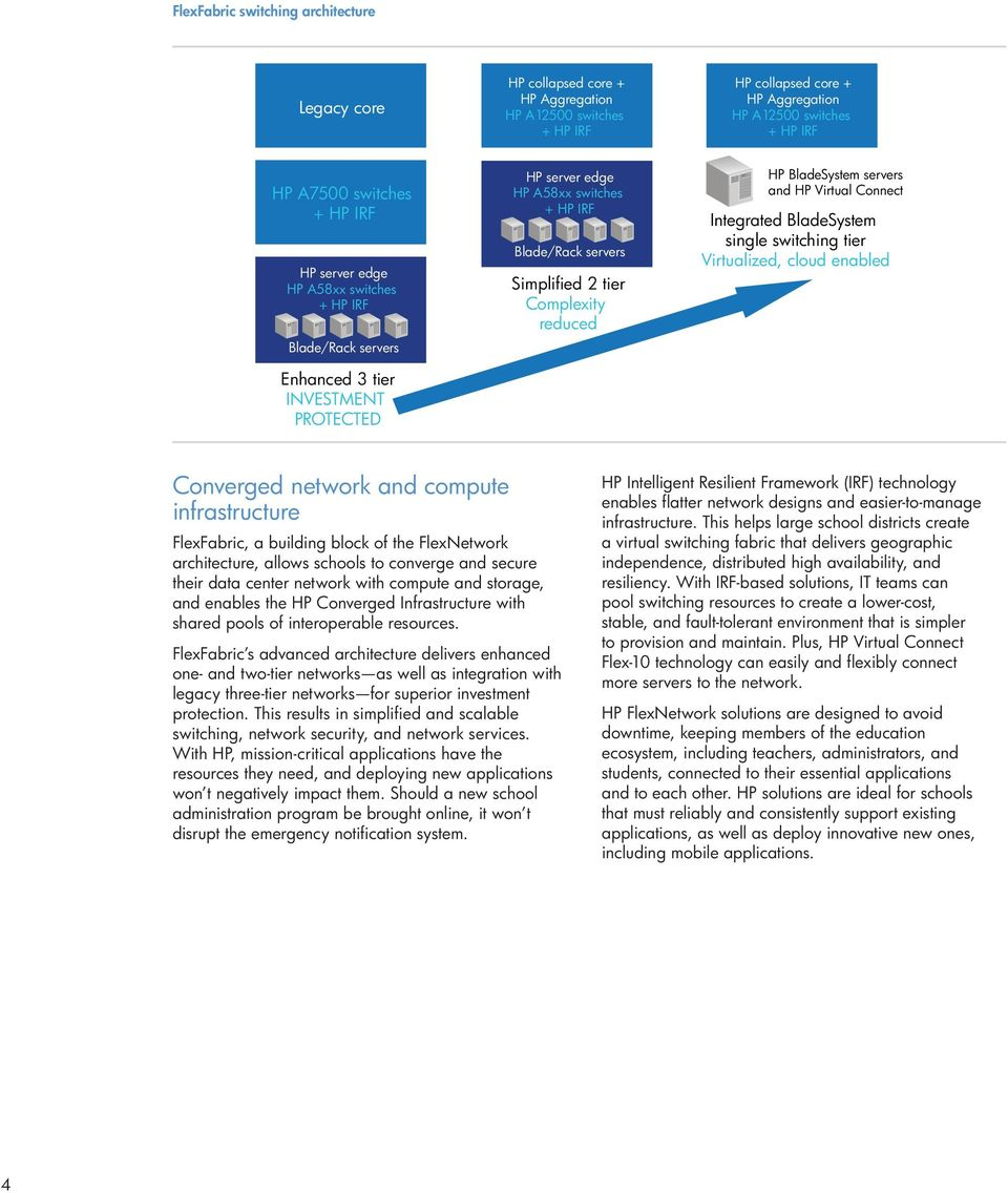 Integrated BladeSystem single switching tier Virtualized, cloud enabled Converged network and compute infrastructure FlexFabric, a building block of the FlexNetwork architecture, allows schools to