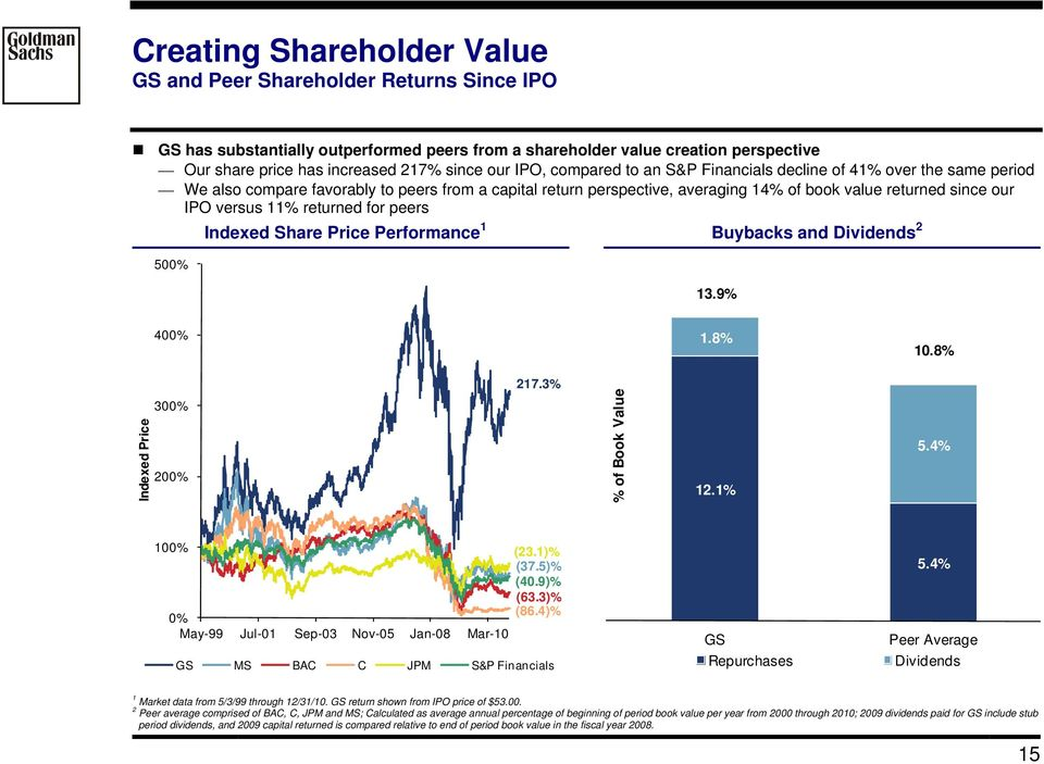 11% returned for peers Indexed Share Price Performance 1 Buybacks and Dividends 2 500% 13.9% 400% 1.8% 10.8% Indexed Price 300% 200% 217.3% % of Book Value 12.1% 5.4% 100% (23.1)% (37.5)% (40.9)% (63.