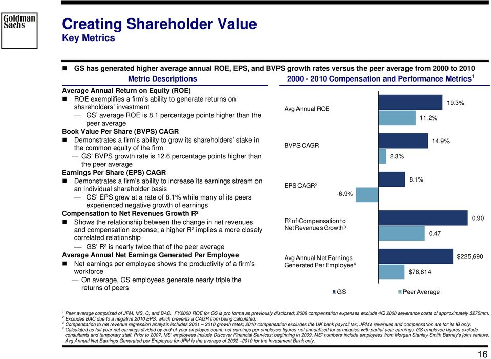1 percentage points higher than the peer average Book Value Per Share (BVPS) CAGR Demonstrates a firm s ability to grow its shareholders stake in the common equity of the firm GS BVPS growth rate is