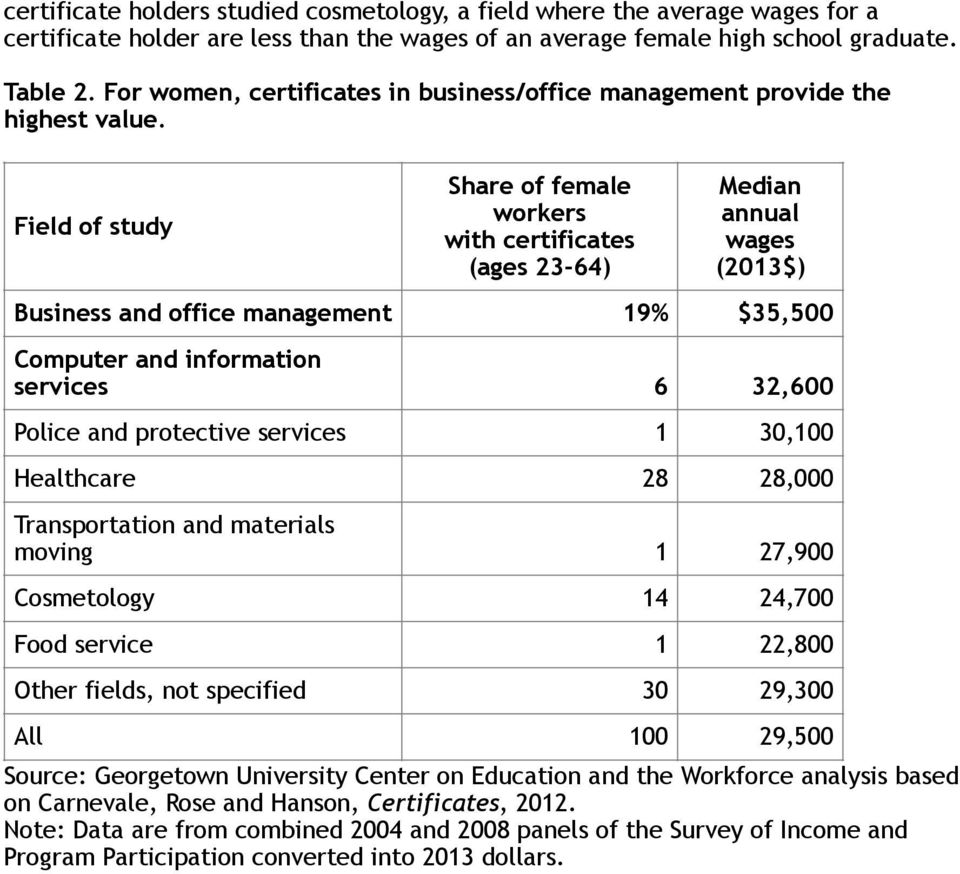 Field of study Share of female workers with certificates (ages 23-64) Median annual wages (2013$) Business and office management 19% $35,500 Computer and information services 6 32,600 Police and