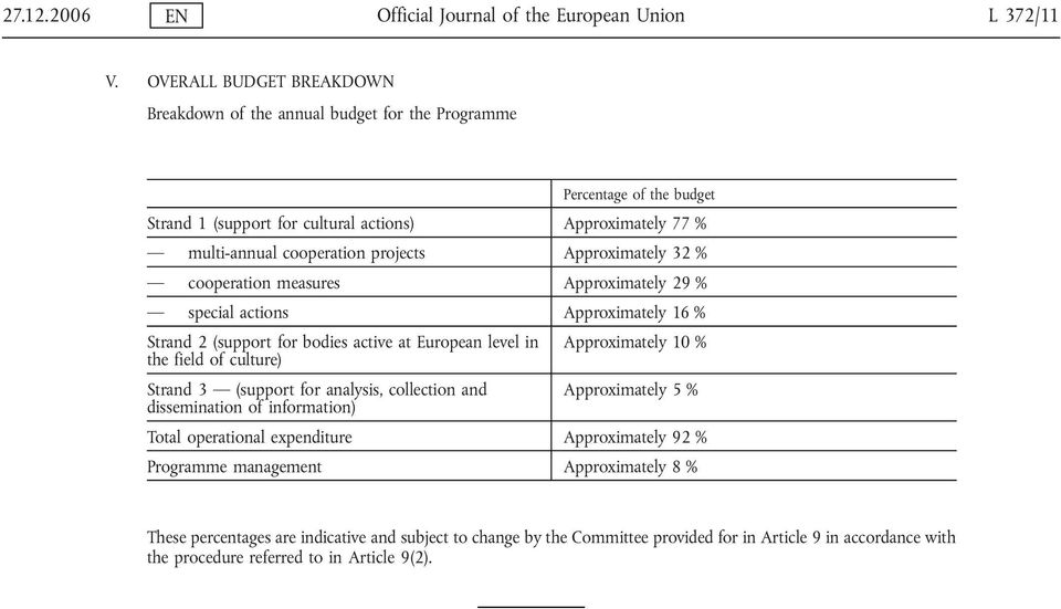 Approximately 32 % cooperation measures Approximately 29 % special actions Approximately 16 % Strand 2 (support for bodies active at European level in Approximately 10 % the field of culture)