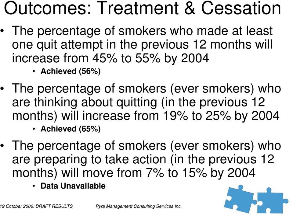 quitting (in the previous 12 months) will increase from 19% to 25% by 2004 Achieved (65%) The percentage of smokers