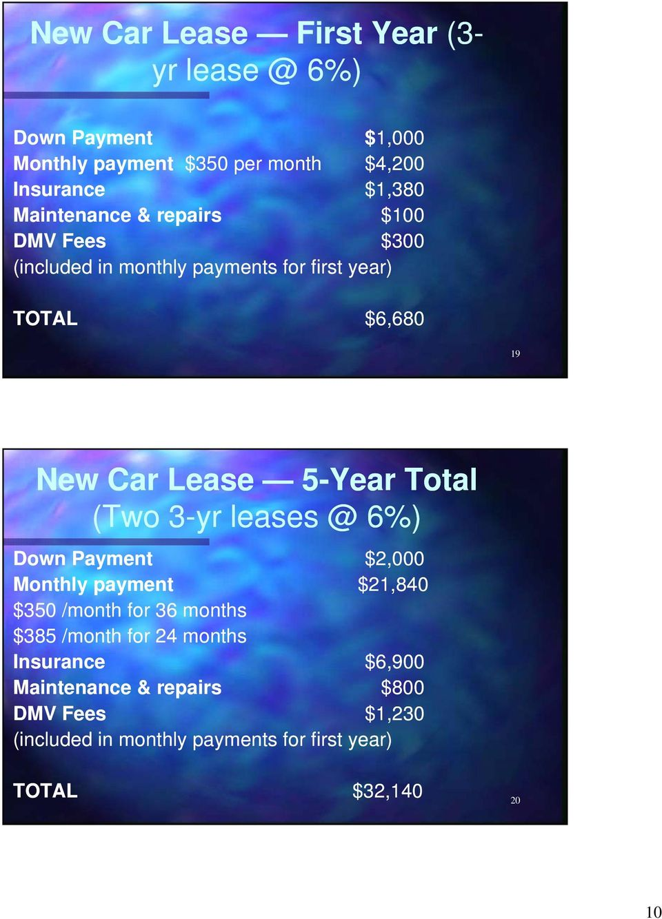 Total (Two 3-yr leases @ 6%) Down Payment $2,000 Monthly payment $21,840 $350 /month for 36 months $385 /month for 24