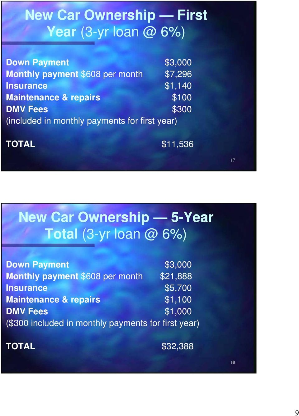Car Ownership 5-Year Total (3-yr loan @ 6%) Down Payment $3,000 Monthly payment $608 per month $21,888 Insurance