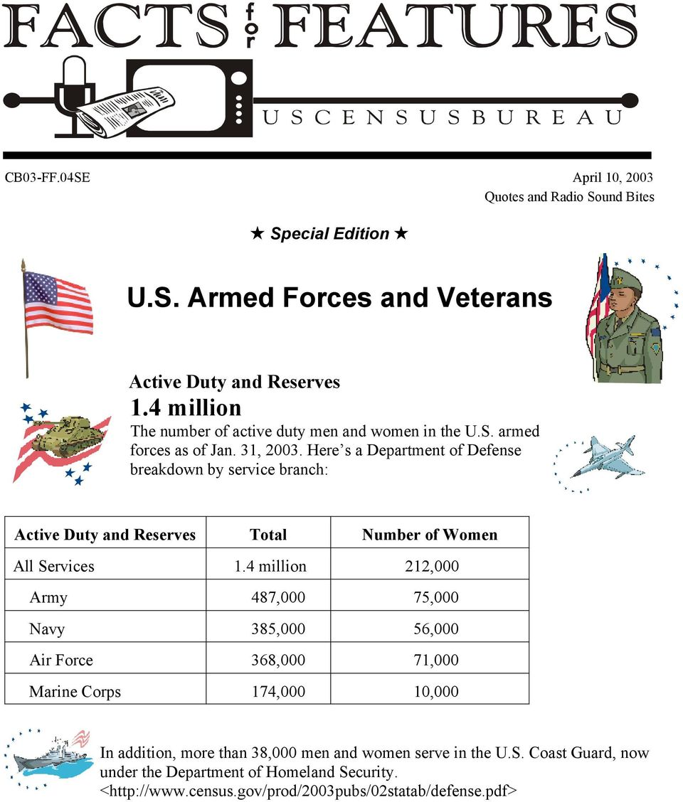 Here s a Department of Defense breakdown by service branch: Active Duty and Reserves Total Number of Women All Services 1.