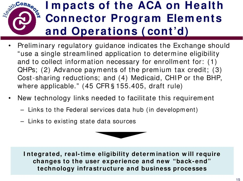 Medicaid, CHIP or the BHP, where applicable. (45 CFR 155.