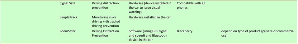 Hardware installed in the car Software (using GPS signal and speed) and Bluetooth device in