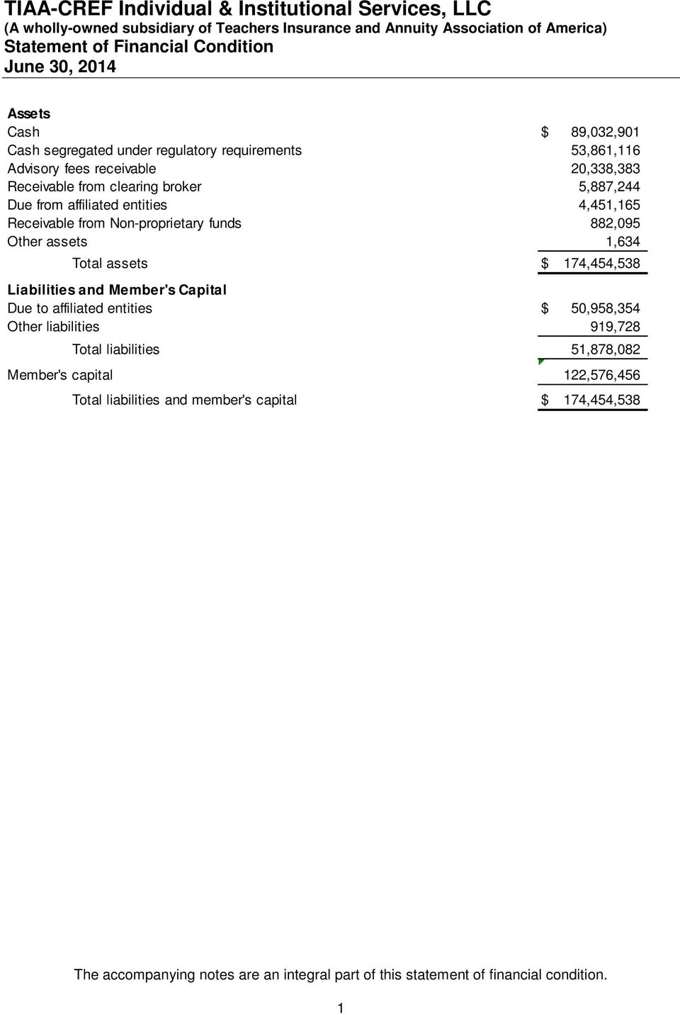 assets $ 174,454,538 Liabilities and Member's Capital Due to affiliated entities $ 50,958,354 Other liabilities 919,728 Total liabilities 51,878,082
