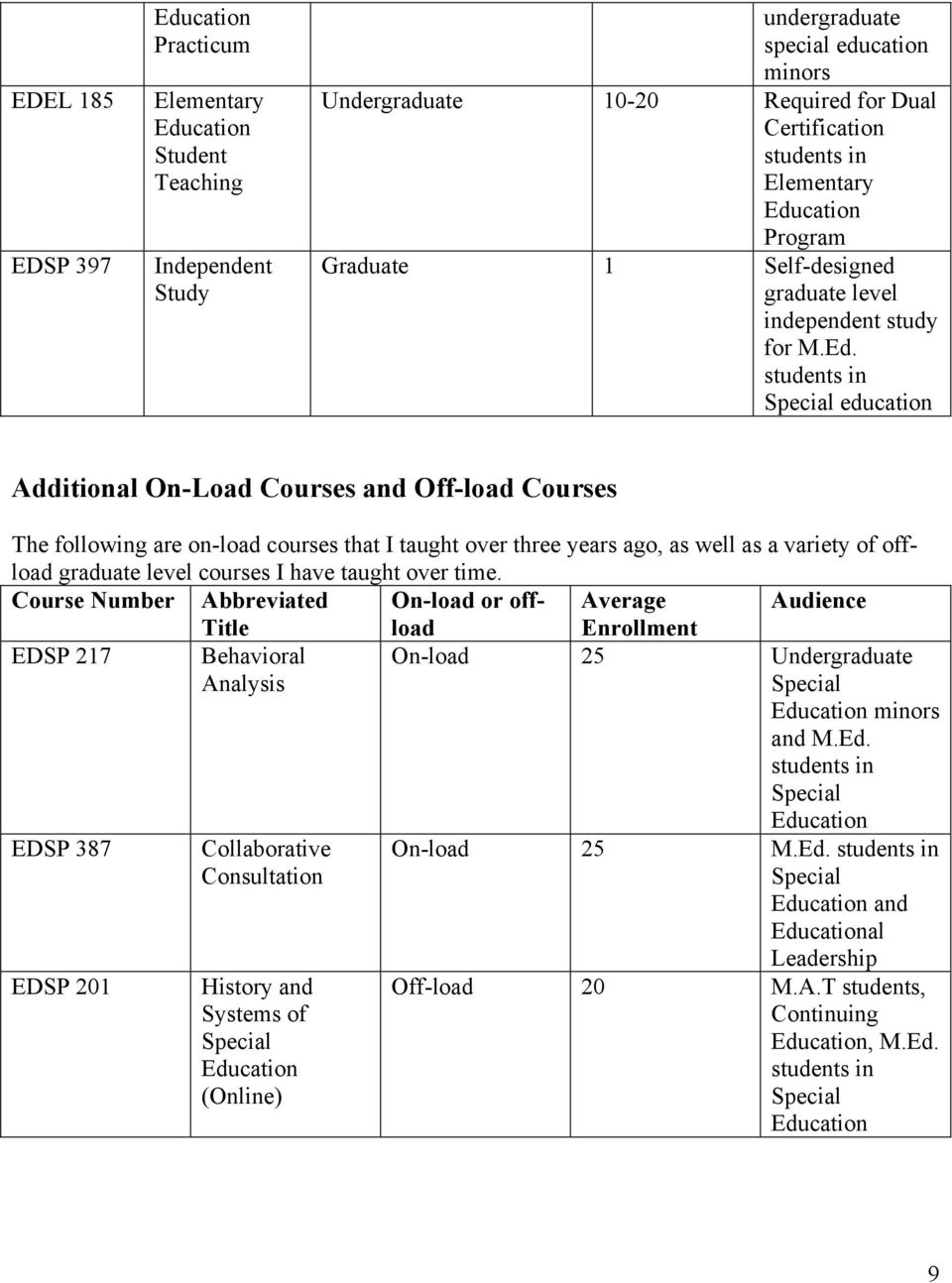 education Additional On-Load Courses and Off-load Courses The following are on-load courses that I taught over three years ago, as well as a variety of offload graduate level courses I have