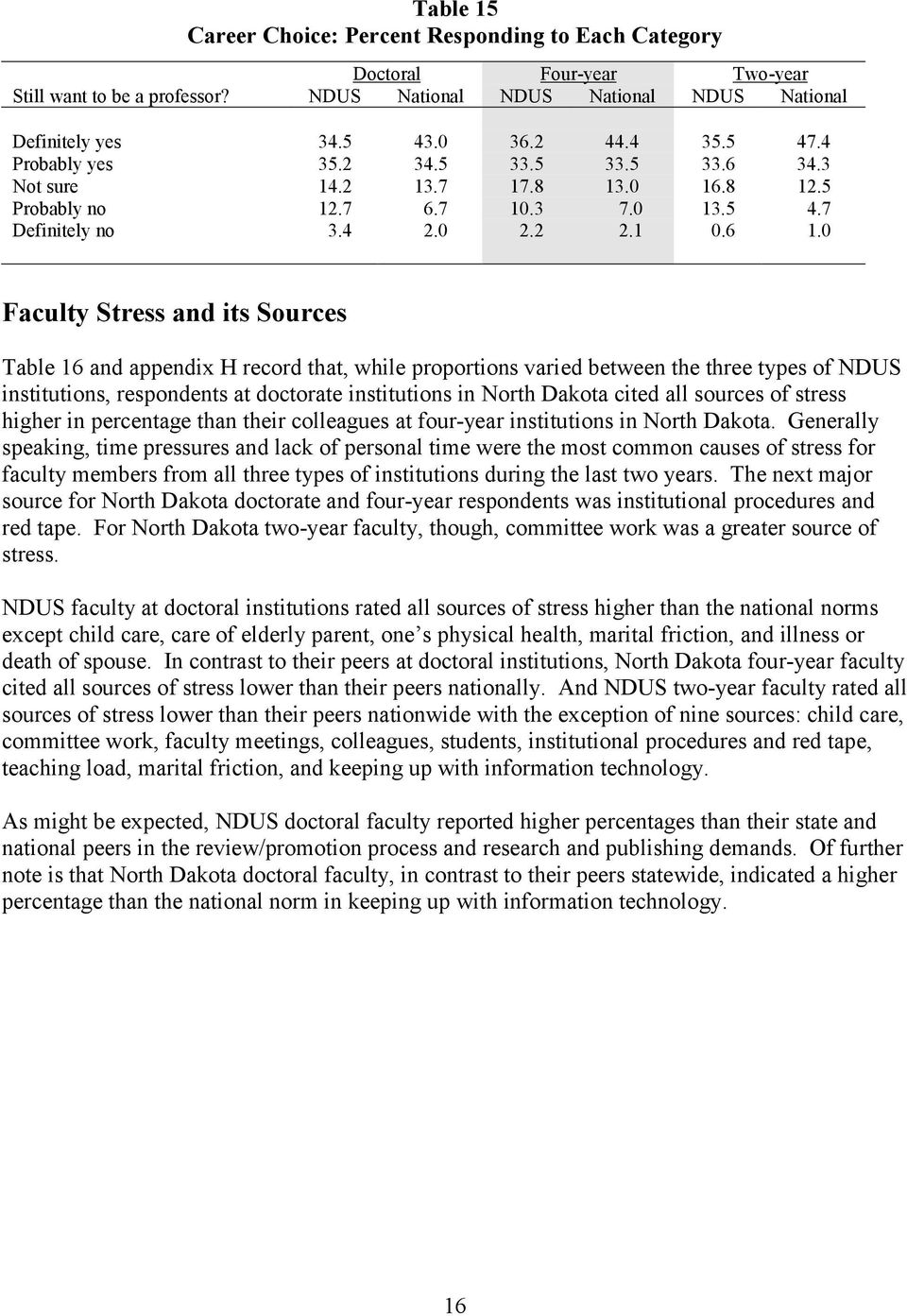 0 Faculty Stress and its Sources Table 16 and appendix H record that, while proportions varied between the three types of NDUS institutions, respondents at doctorate institutions in North Dakota