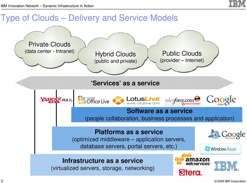 collaboration, business processes application) Platforms as a service (optimized middleware application