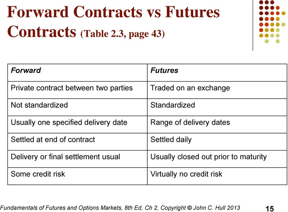 at end of contract Delivery or final settlement usual Some credit risk Futures Traded on an exchange Standardized