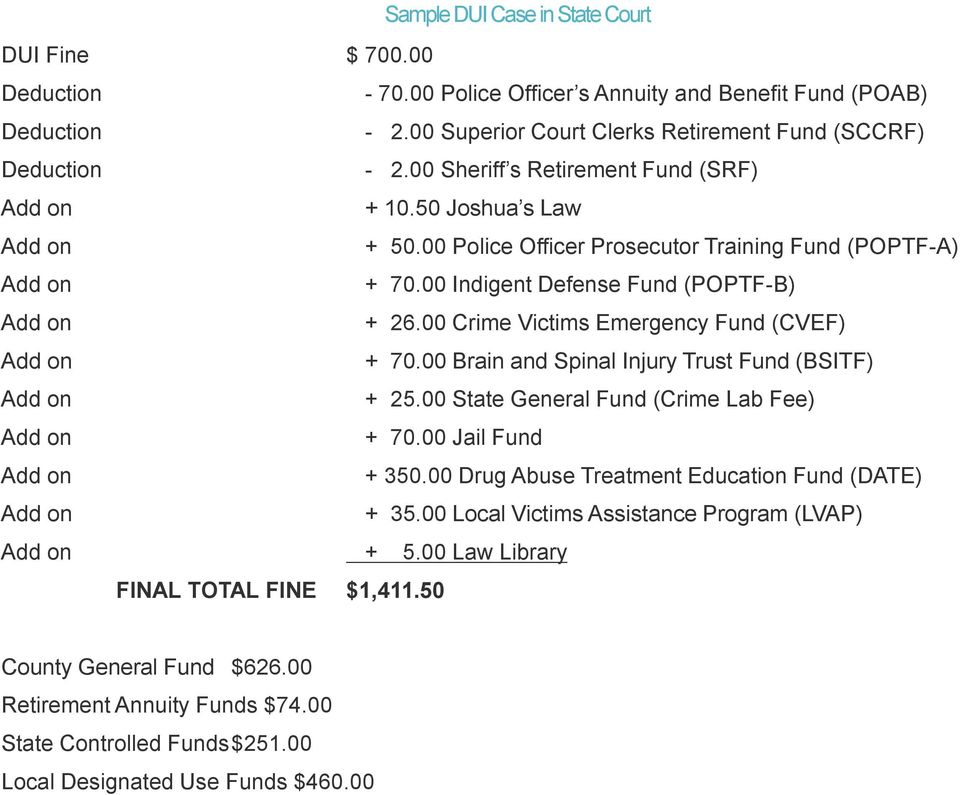 00 Crime Victims Emergency Fund (CVEF) + 70.00 Brain and Spinal Injury Trust Fund (BSITF) + 25.00 State General Fund (Crime Lab Fee) + 70.00 Jail Fund + 350.