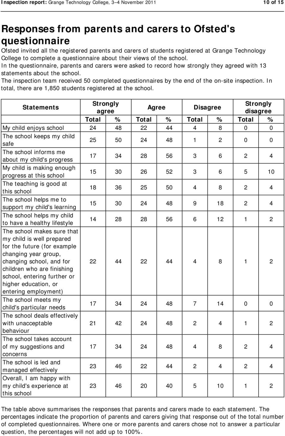 In the questionnaire, parents and carers were asked to record how strongly they agreed with 13 statements about the school.