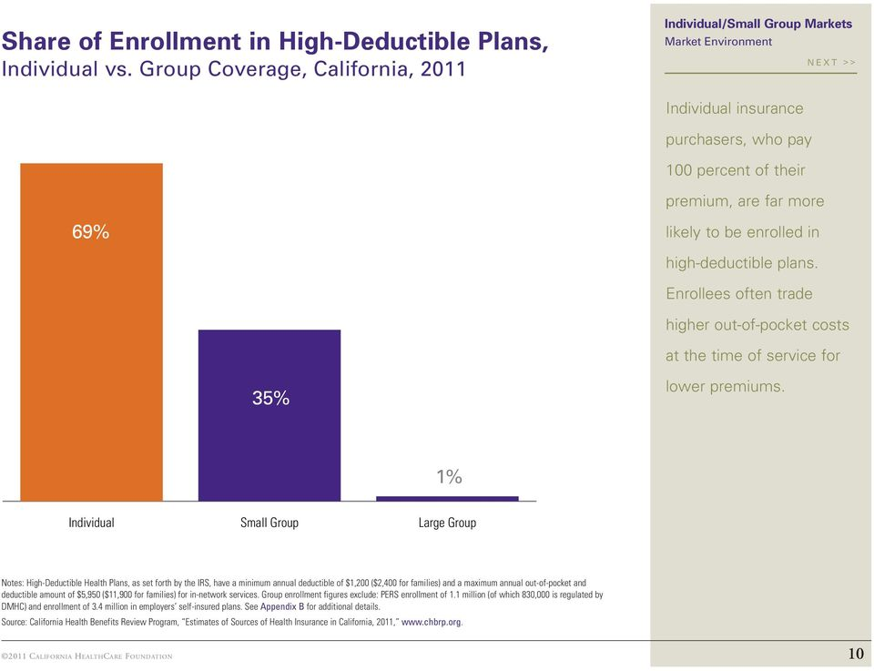 Enrollees often trade higher out-of-pocket costs at the time of service for 35% lower premiums.