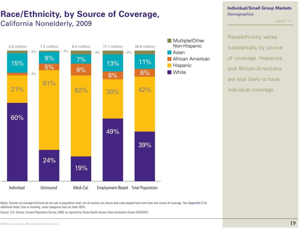 Hispanics and African-Americans are less likely to have individual coverage.