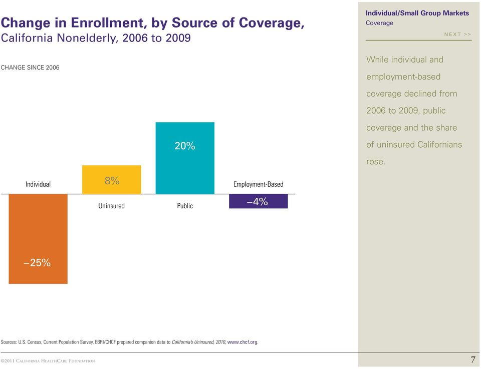 Californians rose. Individual 8% Uninsured Public Employment-Based 4% 25% So