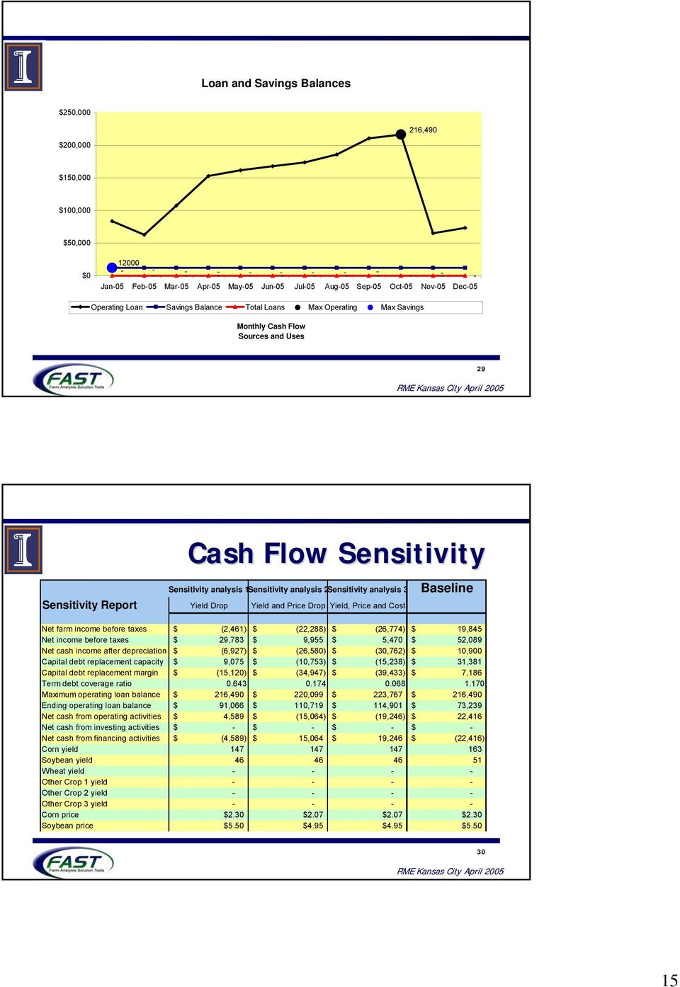 Sensitivity Report Yield Drop Yield and Price Drop Yield, Price and Cost Baseline Net farm income before taxes $ (2,461) $ (22,288) $ (26,774) $ 19,845 Net income before taxes $ 29,783 $ 9,955 $