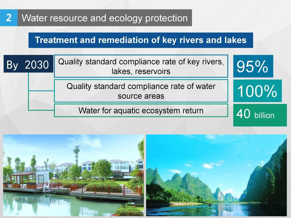 rivers, lakes, reservoirs 95% Quality standard compliance rate of