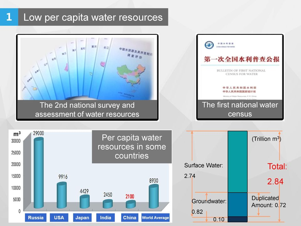 Per capita water resources in some countries Surface Water: 2.