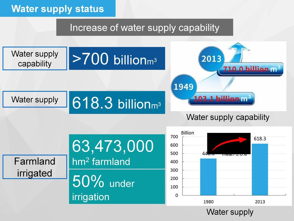 3 billionm 3 Water supply capability Farmland irrigated
